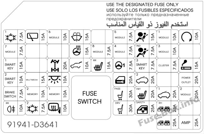 Instrument panel fuse box diagram: Hyundai Tucson (2017)