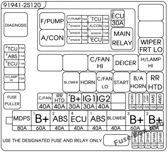 Under-hood fuse box diagram (version 1): Hyundai Tucson (2014, 2015)