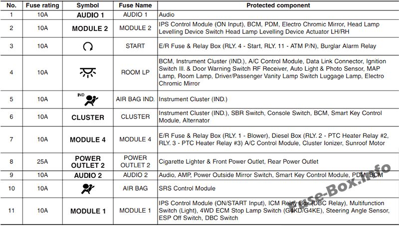 Fuse Box Diagram Hyundai Tucson  Lm  2010