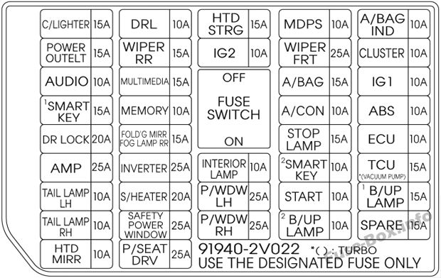15a fuse box connector fuse box diagram > hyundai veloster (2011-2017)