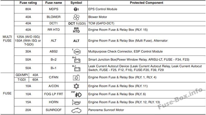 15a fuse box hyundai drl auto electrical wiring diagram u2022 rh 6weeks co uk