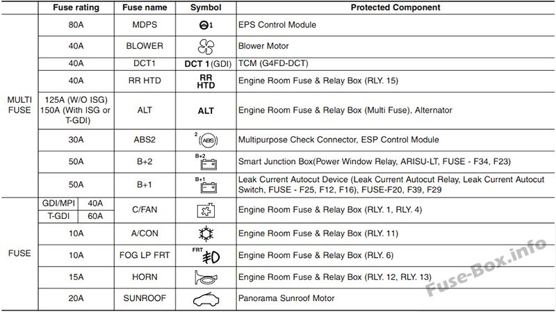 Fuse Box Diagrams  U0026gt  Hyundai Veloster  2011