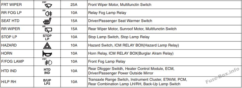 Fuse       Box       Diagram      Hyundai i10     2008   2013