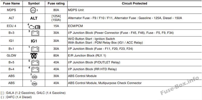 Hyundai I20 Fuse Box - Trusted Wiring Diagram