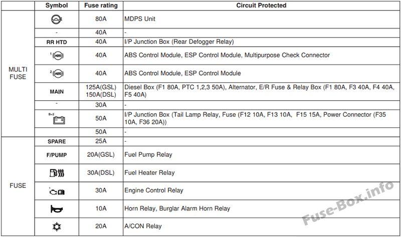 Fuse Box Diagram > Hyundai i20 (PB/PBT