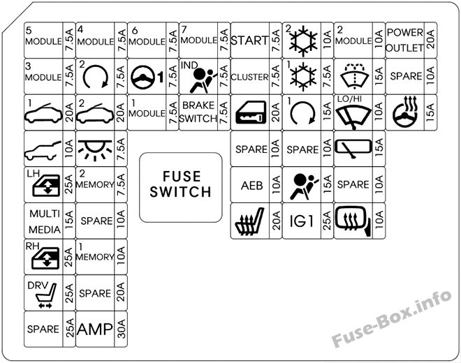 Instrument panel fuse box diagram: Hyundai i30 (2018)
