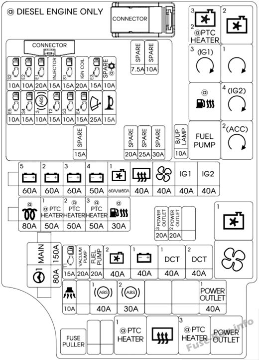 Under-hood fuse box diagram: Hyundai i30 (2018)