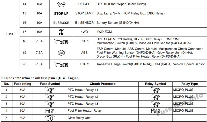 Fuse Box Diagram  U0026gt  Hyundai Ix35  2010