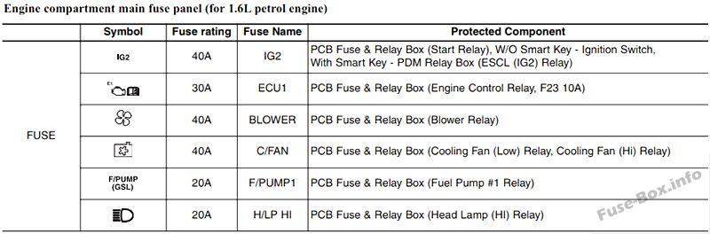 Fuse Box Diagram  U0026gt  Kia Rio  Ub  2012