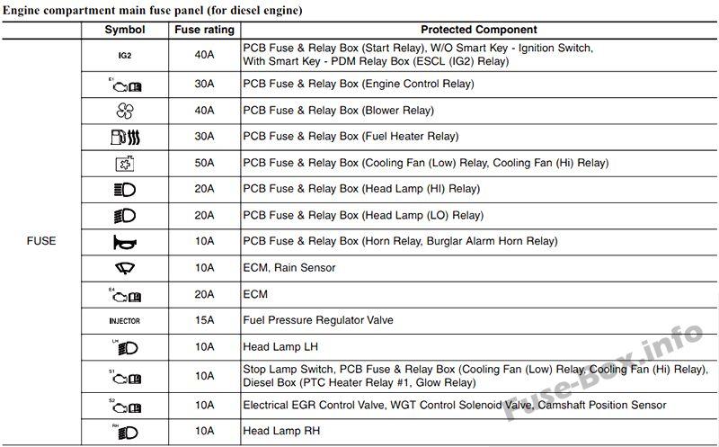Fuse Box Diagram Kia Rio  Ub  2012