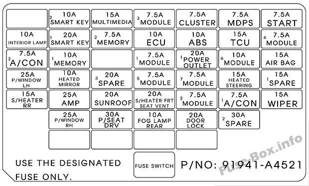 Instrument panel fuse box diagram: KIA Rondo (2017)