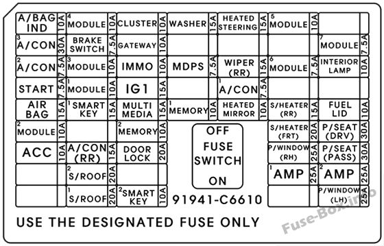 Instrument panel fuse box diagram: KIA Sorento (2016)