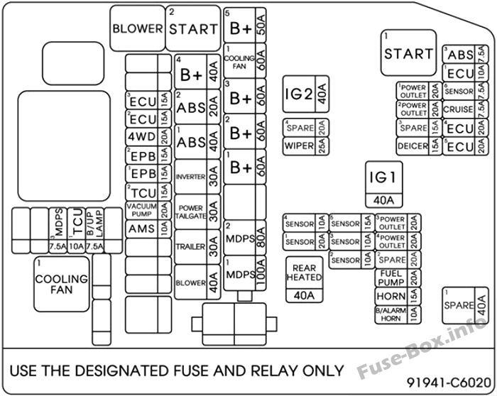 Under-hood fuse box diagram: KIA Sorento (2016)