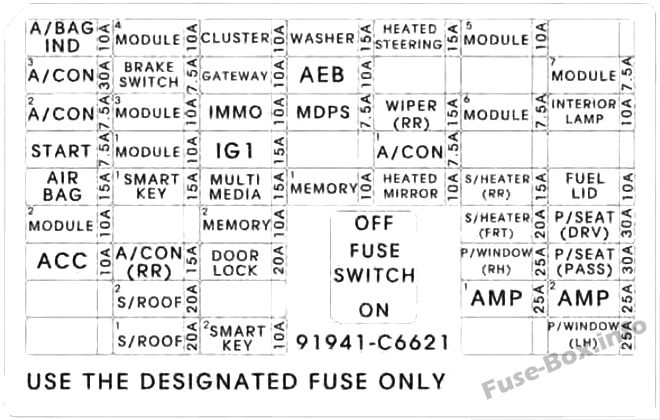 Instrument panel fuse box diagram: KIA Sorento (2017)