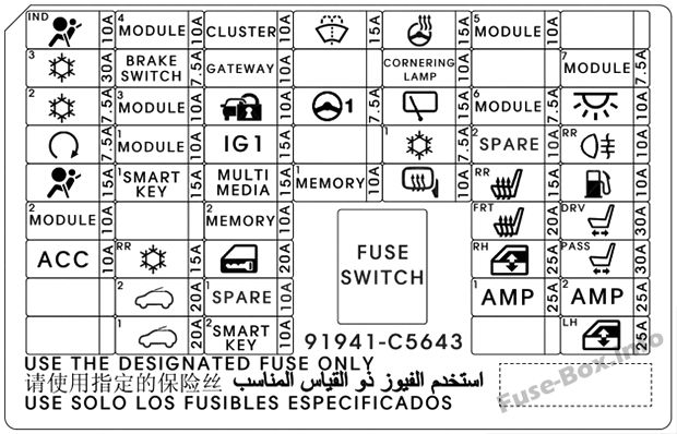 Instrument panel fuse box diagram: KIA Sorento (UK, 2017)