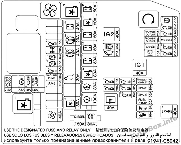 Under-hood fuse box diagram: KIA Sorento (UK, 2017)
