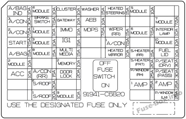 Instrument panel fuse box diagram: KIA Sorento (2018, 2019)