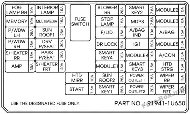 Instrument panel fuse box diagram: KIA Sorento (2014, 2015)