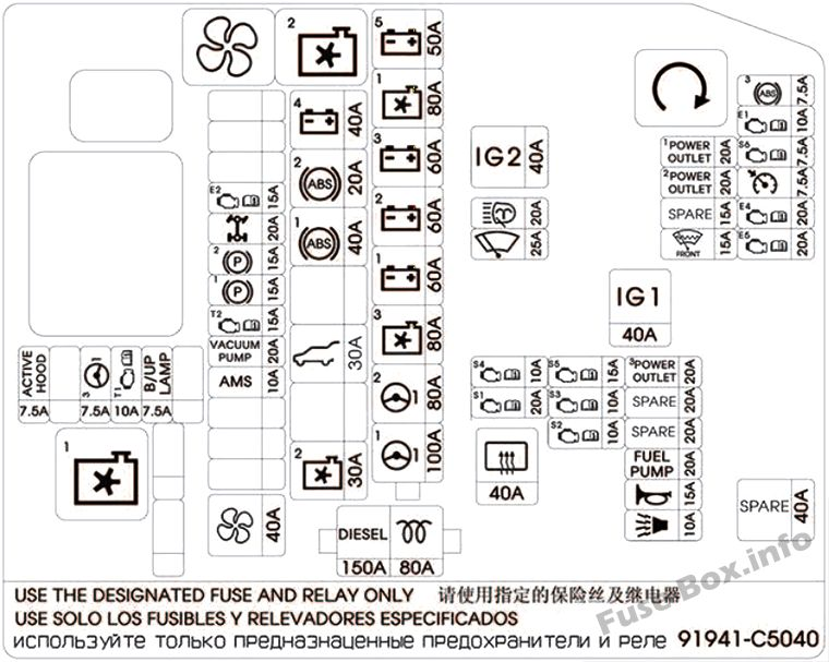 Under-hood fuse box diagram: KIA Sorento (2014, 2015)