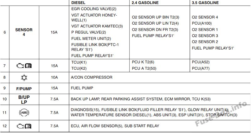 Fuse Box Diagram Kia Sorento  Xm  2010