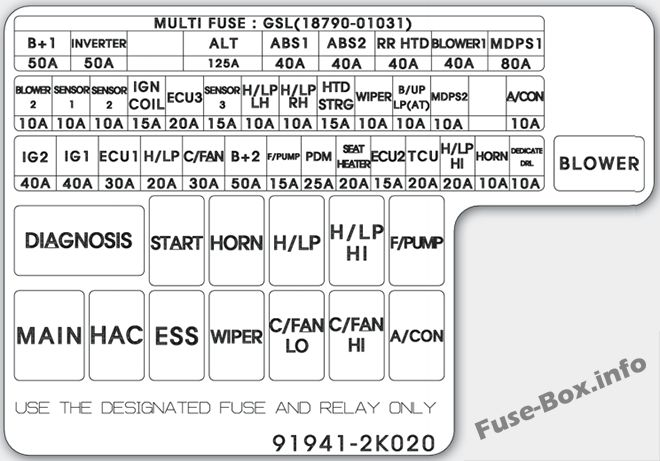 Under-hood fuse box diagram: KIA Soul (2012, 2013)