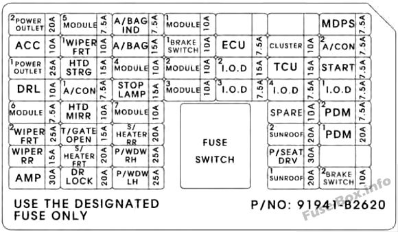 Instrument panel fuse box diagram: KIA Soul (2014, 2015)