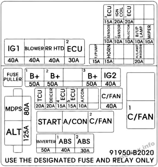 Under-hood fuse box diagram: KIA Soul (2014, 2015)