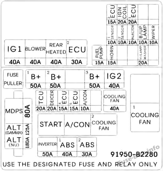 Under-hood fuse box diagram: KIA Soul (2016, 2017)