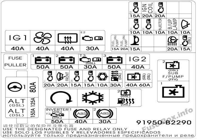 Under-hood fuse box diagram: KIA Soul (UK, 2016)