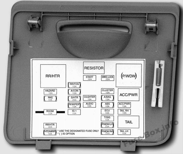Instrument panel fuse box diagram: KIA Spectra (2005, 2006, 2007, 2008, 2009)