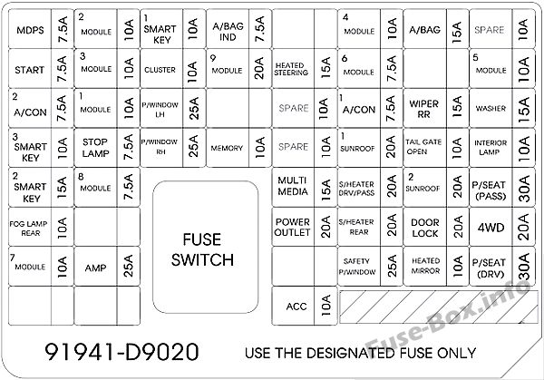 Instrument panel fuse box diagram: KIA Sportage (2017, 2018, 2019)