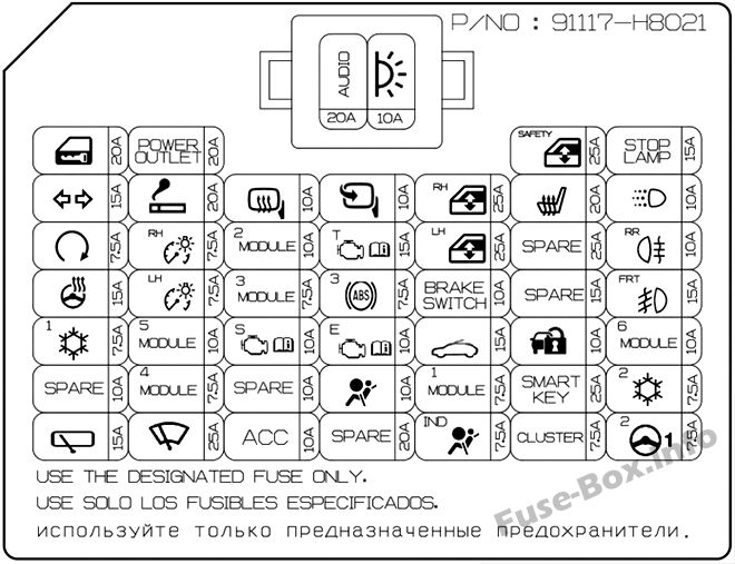 Instrument panel fuse box diagram: KIA Stonic (2018)