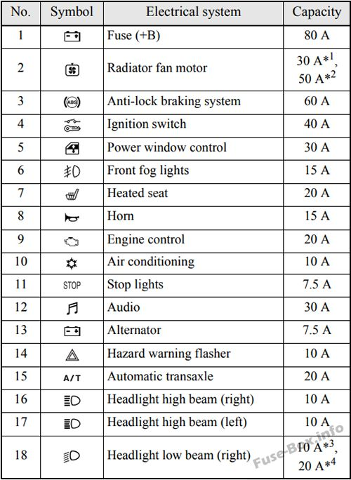 fuse box diagram mitsubishi eclipse 4g 2006 2012. Black Bedroom Furniture Sets. Home Design Ideas
