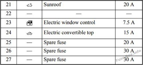 Fuse Box Diagram > Mitsubishi Eclipse (4G; 2006-2012)