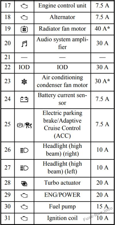 Fuse Box Diagram Mitsubishi Eclipse Cross  2018