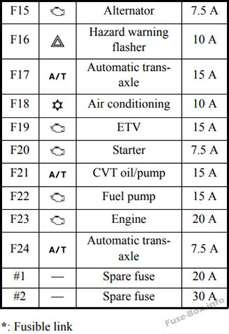 fuse box diagram > mitsubishi mirage (2014-2019) 1997 mitsubishi mirage fuse box