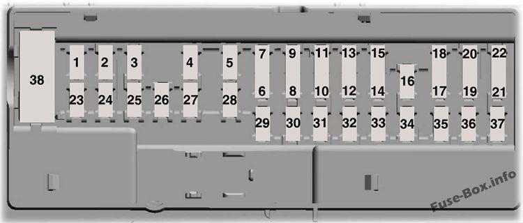 Interior fuse box diagram: Ford GT (2017, 2018)