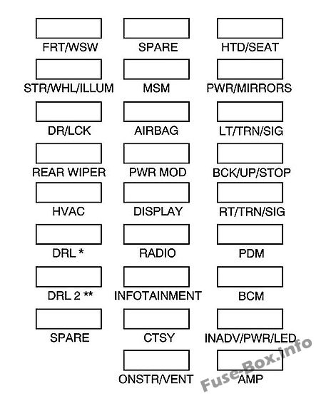 Instrument panel fuse box diagram: GMC Acadia (2007, 2008)