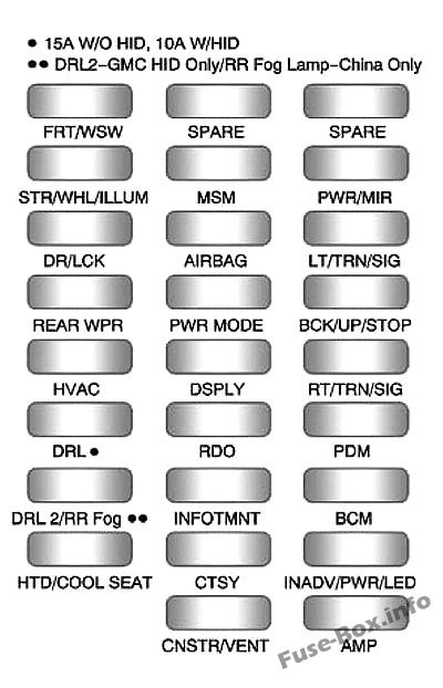Instrument panel fuse box diagram: GMC Acadia (2011, 2012)