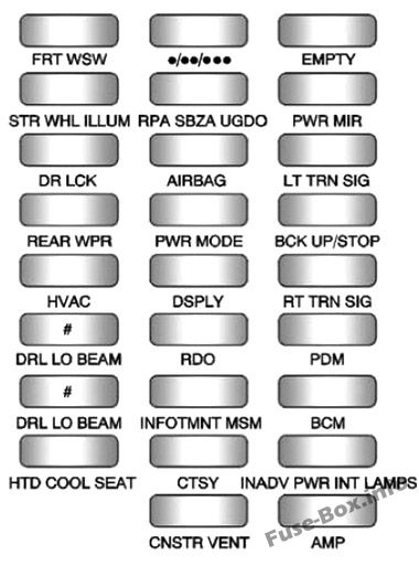 Instrument panel fuse box diagram: GMC Acadia (2013, 2014, 2015, 2016)