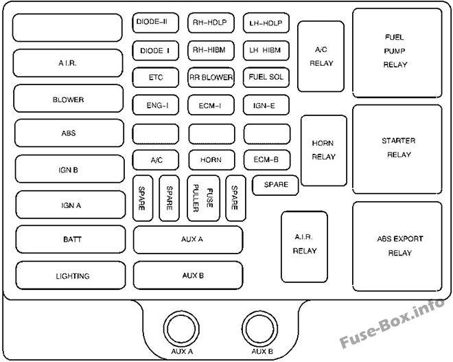 Under-hood fuse box diagram: GMC Savana (2001, 2002)