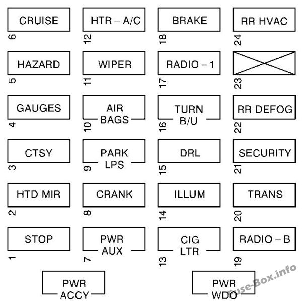 Interior fuse box diagram: GMC Savana (1997, 1998, 1999, 2000)