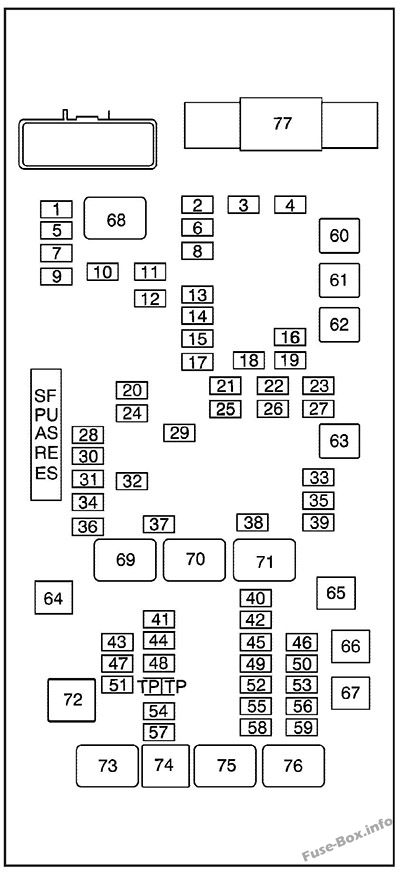 Under-hood fuse box diagram: GMC Savana (2008, 2009, 2010)