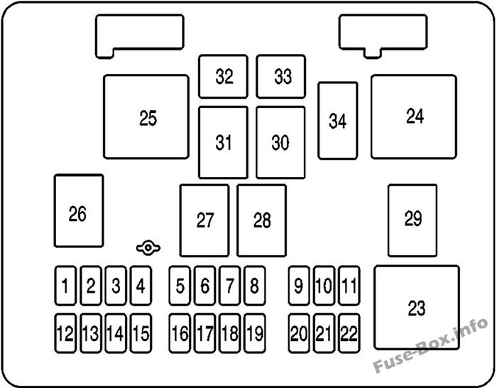 Interior fuse box diagram: GMC Savana (2006, 2007)