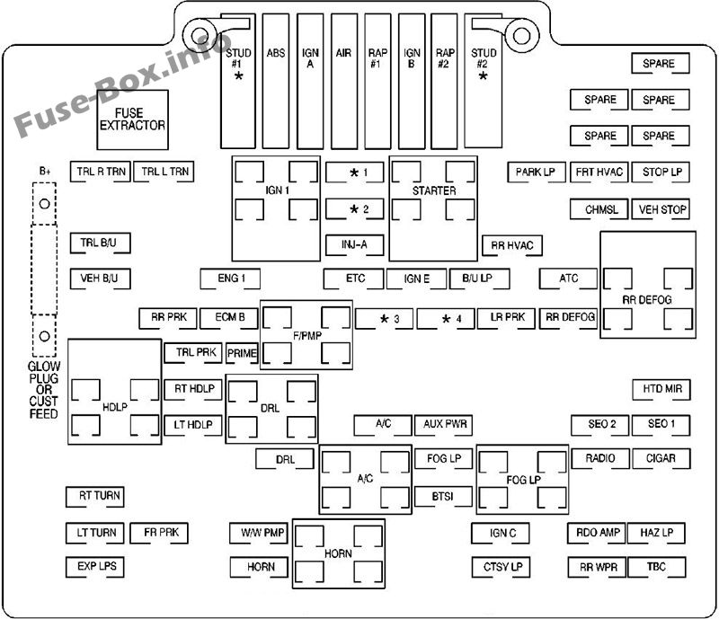 Fuse Box    Diagram         GMC       Sierra     mk2  20012006