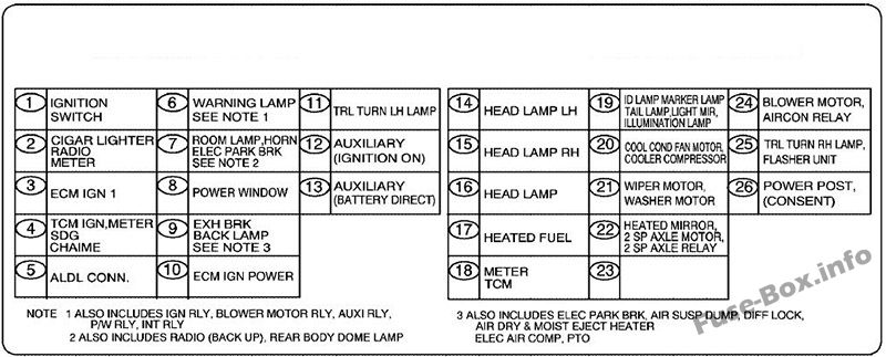 Dashboard fuse box diagram: GMC T6500, T7500, T8500 (2003, 2004, 2005, 2006, 2007, 2008, 2009, 2010)