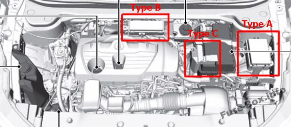 The location of the fuses in the engine compartment: Acura RDX (2019-...)