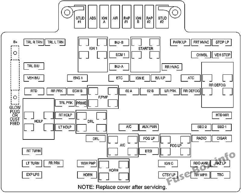 Fuse Box Diagram GMC Yukon (2000-2006)Fuse-Box.info