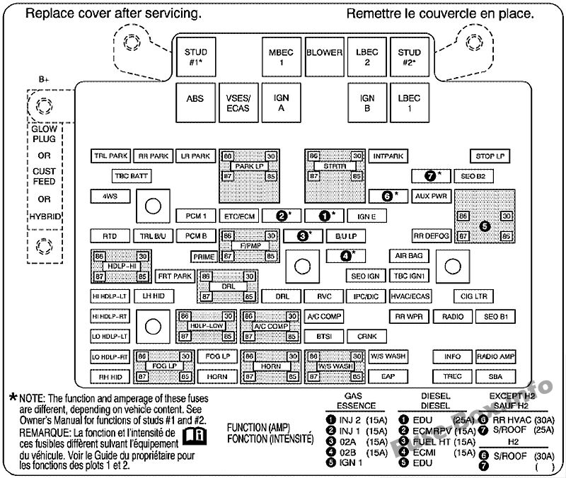 Under-hood fuse box diagram: GMC Yukon / Yukon XL (2005, 2006)