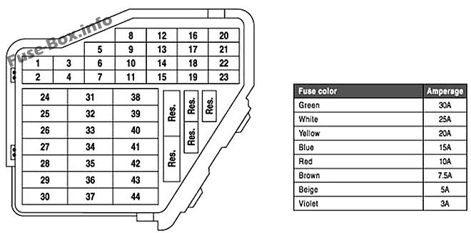 Instrument panel fuse box diagram: Volkswagen New Beetle (1998-2011)